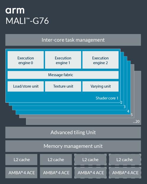 Mali-G76
