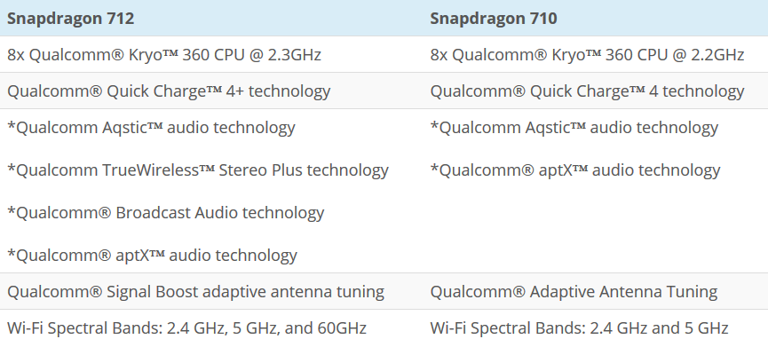 Screenshot_2019-02-08 Qualcomm Snapdragon 712 is official brings 10% increase in performance over SD710 and new features - [...]