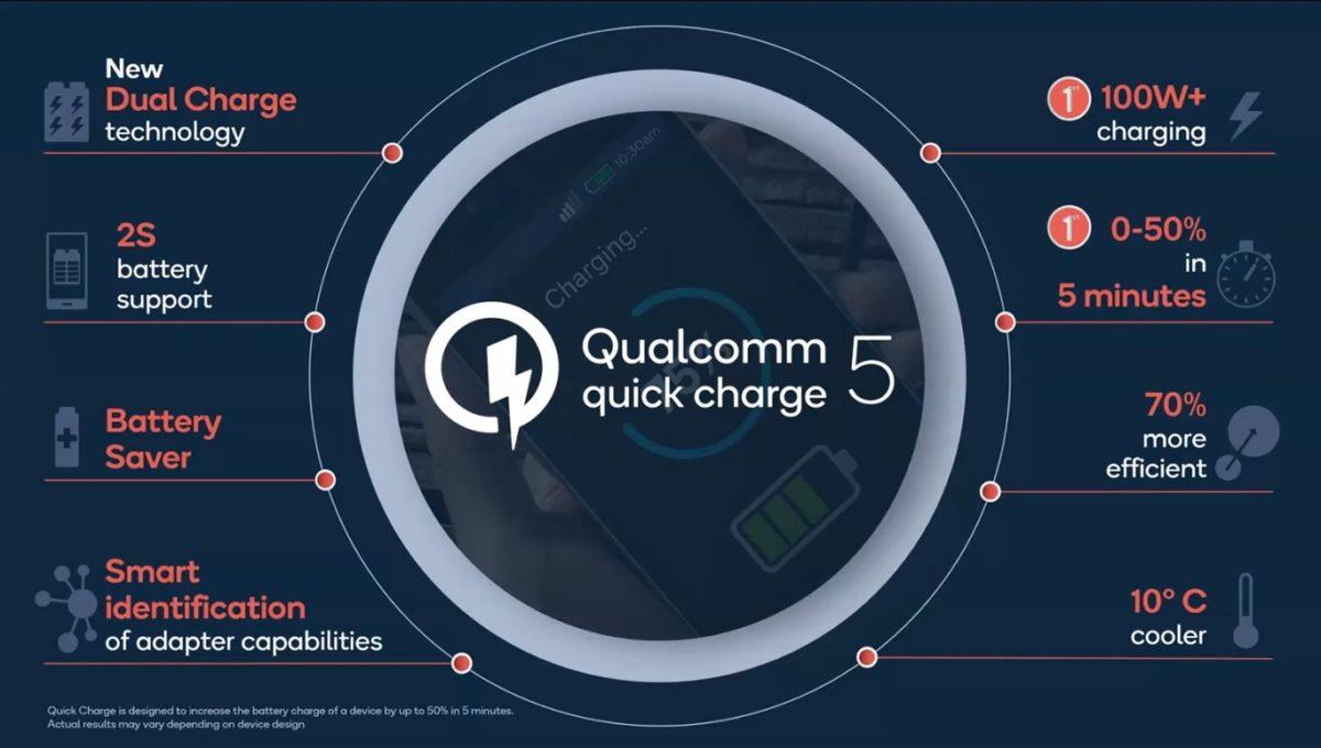 Qualcomm muestra su Quick Charge 5